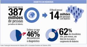 Número de diabétes, ND
